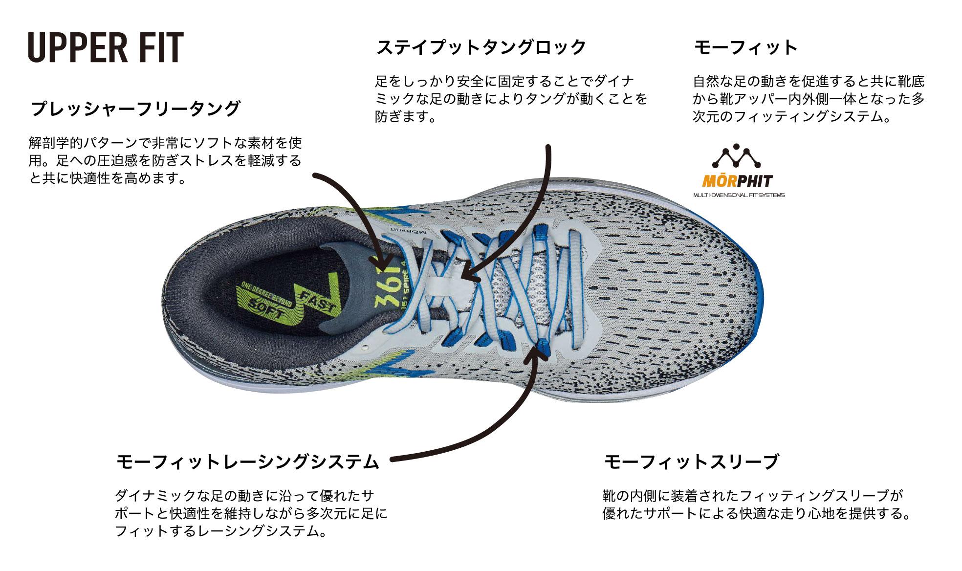 プレッシャーフリータング 解剖学的パターンで非常にソフトな素材を使用。足への圧迫感を防ぎストレスを軽減すると共に快適性を高めます。ステイプットタングロック 足をしっかり安全に固定することでダイナミックな足の動きによりタングが動くことを防ぎます。 モーフィット 自然な足の動きを促進すると共に靴底から靴アッパー内外側一体となった多次元のフィッティングシステム。 モーフィットレーシングシステム ダイナミックな足の動きに沿って優れたサポートと快適性を維持しながら多次元に足にフィットするレーシングシステム。 モーフィットスリーブ 靴の内側に装着されたフィッティングスリーブが優れたサポートによる快適な走り心地を提供する。